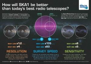 SKA1 3 aspects infographic